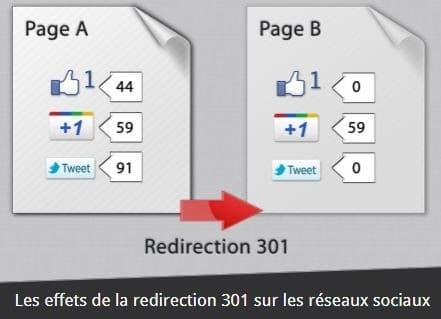 Les effets de la redirection 301 sur les reseaux sociaux