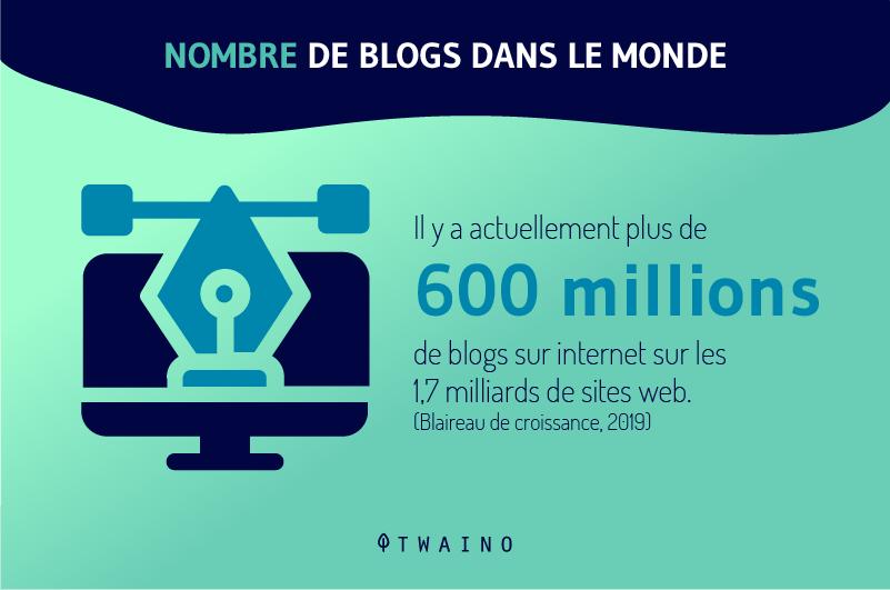 Nombre de blogs dans le monde
