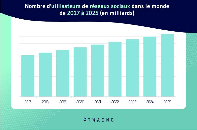 Nombre dutilisateurs de reseaux sociaux dans le monde de 2017 a 2025