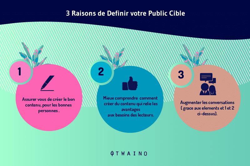 Trois-raisons-de-definir-votre-public cible