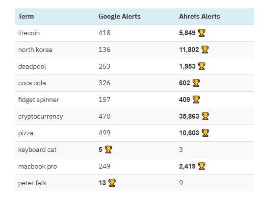 Les alertes de Google ne sont pas tres precises