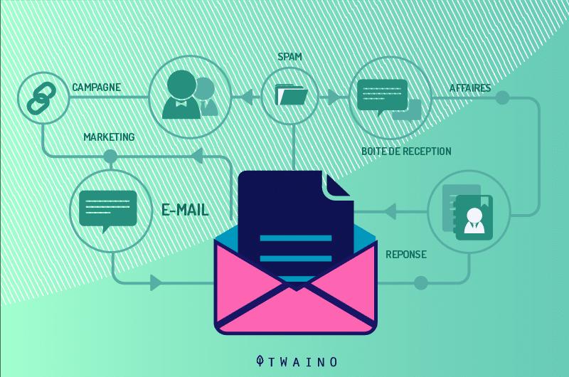 Email inbox marketing spam