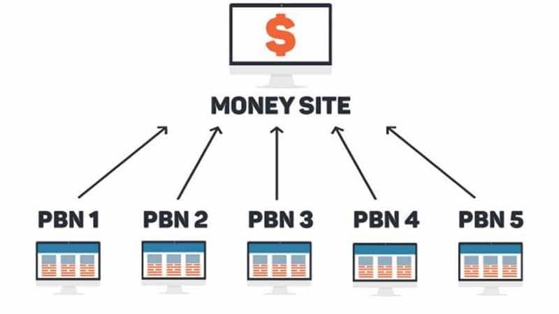 Aucun des sites Web d un PBN ne semble lie aux autres sites du même réseau