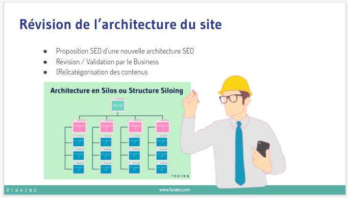 Revision de l'architecture du site