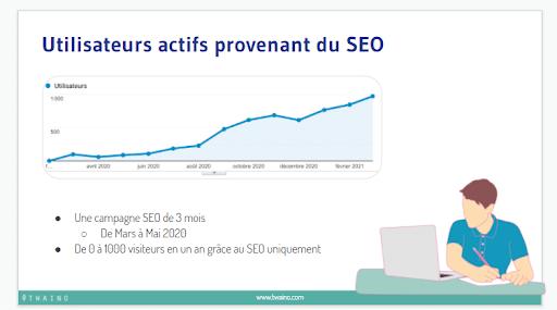 Utilisateurs actifs provenant du seo