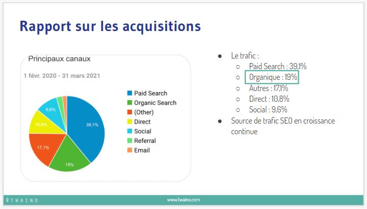 Rapport sur les acquisitions