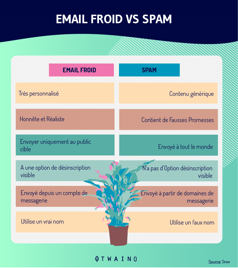 Cold email vs spam