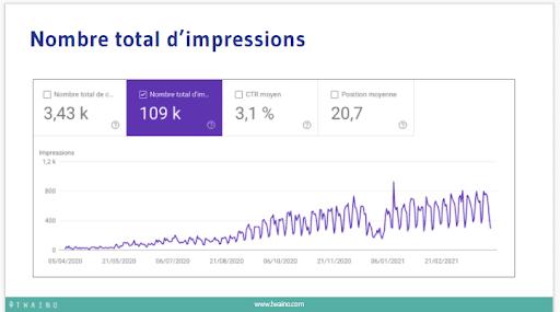 Nombre total d impressions