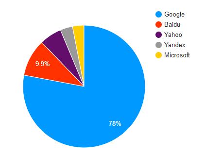 Statistiques des utilisateurs par moteur de recherche
