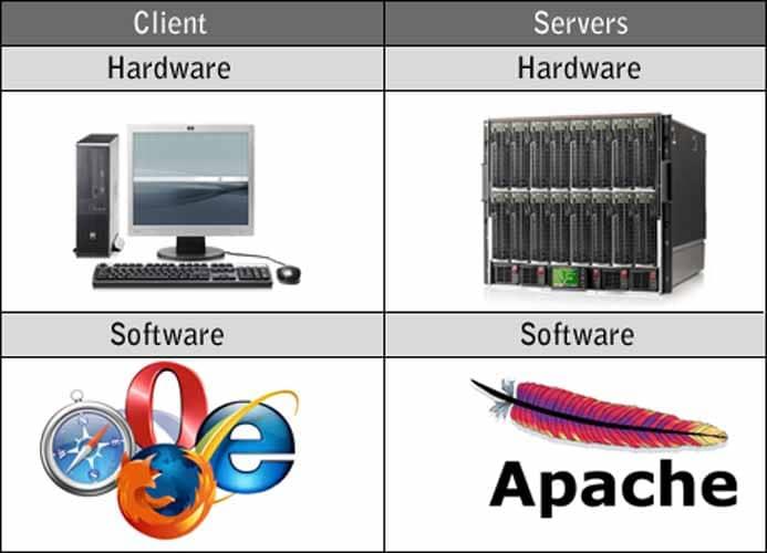 Client servers