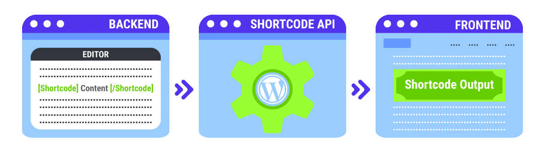 Backend shortcode api frontend