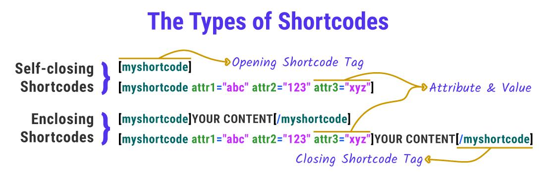 Les types de shortcodes