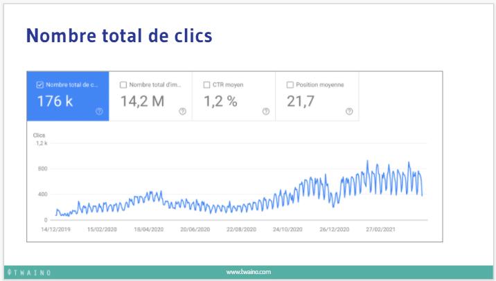 Nombre total de clics