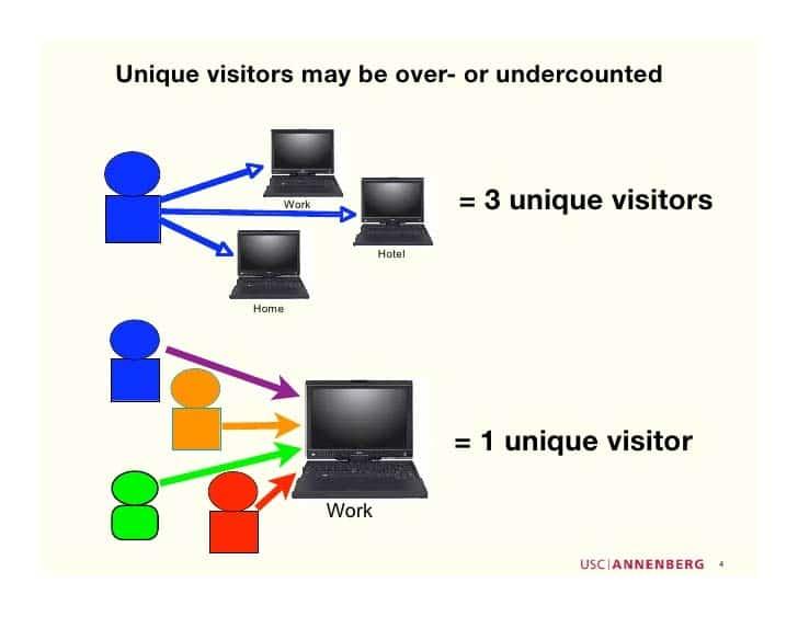 Les visiteurs peuvent etre au dela ou sous estime