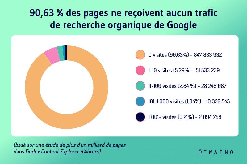 90 pour cent des pages ne recoivent aucun trafic de recherche organique de Google