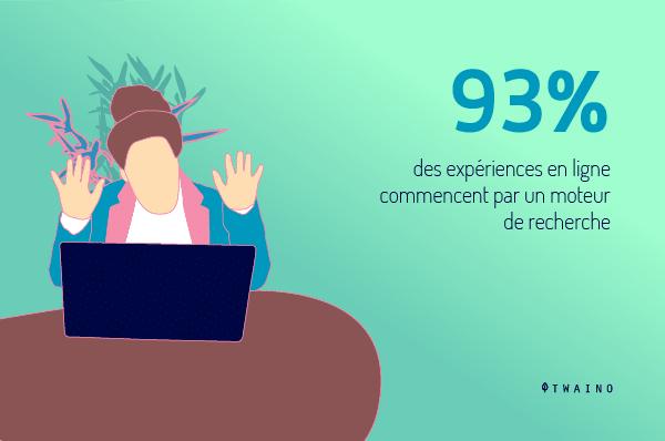 93 pour cent de l experience en ligne commence par un moteur de recherche