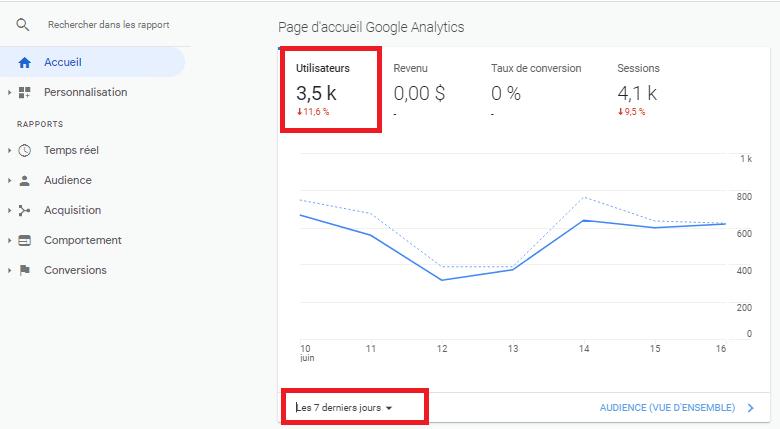 Utilisateurs 7 derniers jours