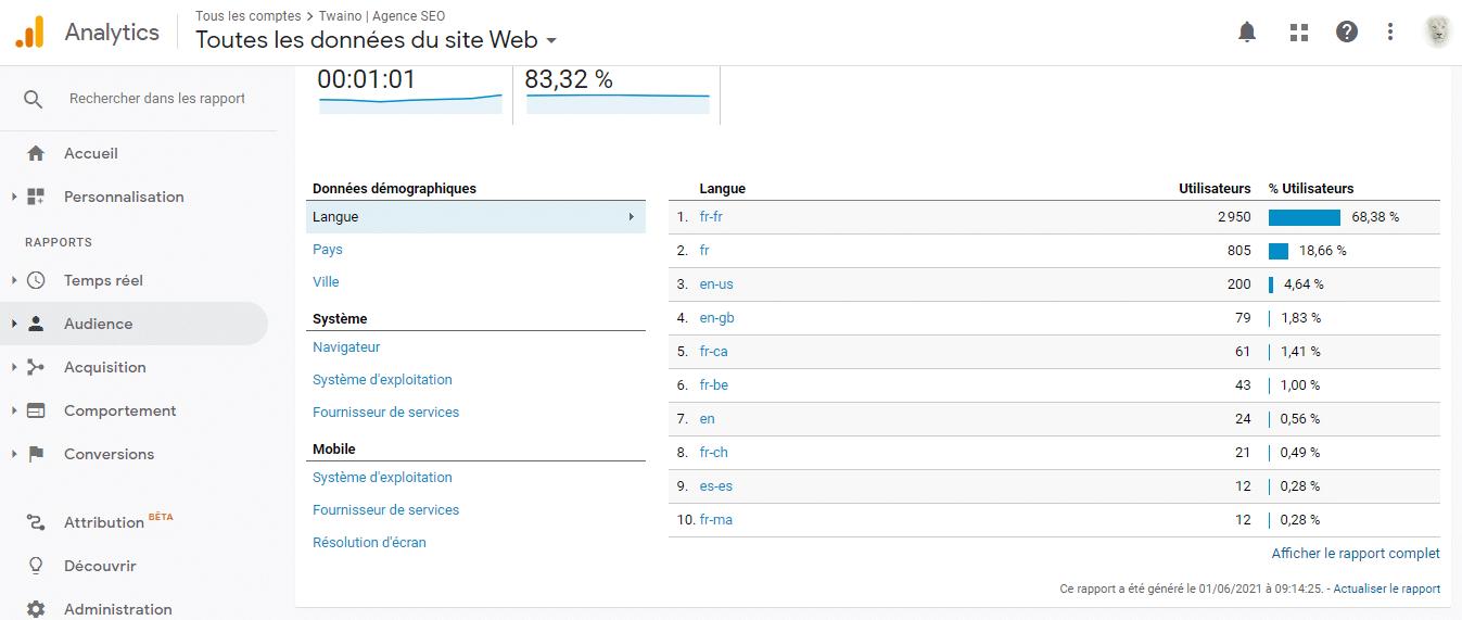 Audience de votre site internet