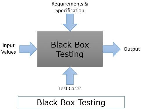 Back Box Testing