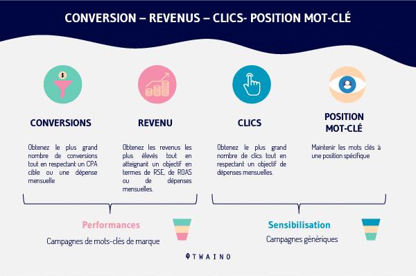 Conversion Revenus Clics