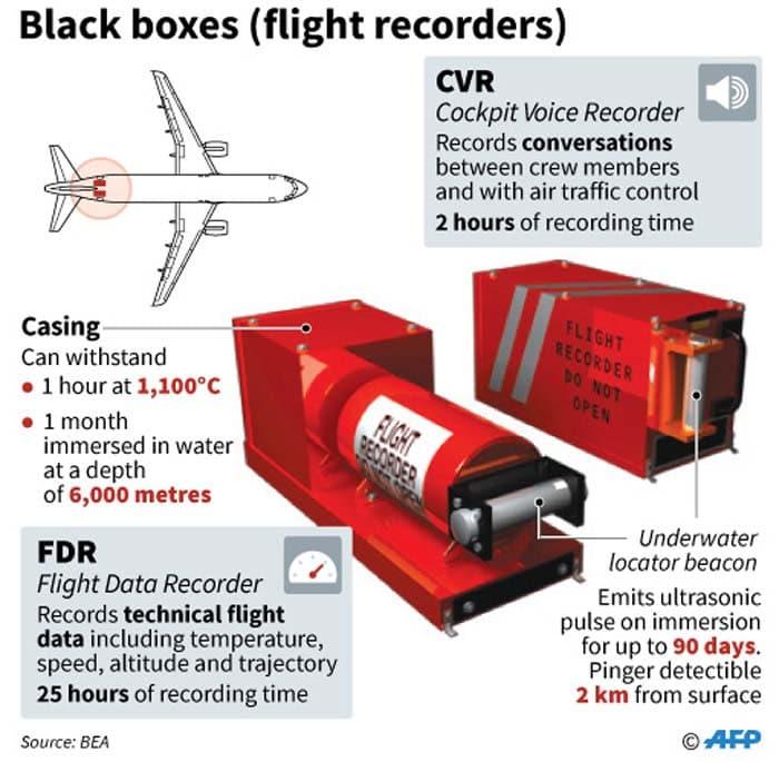 Boite noire d un avion