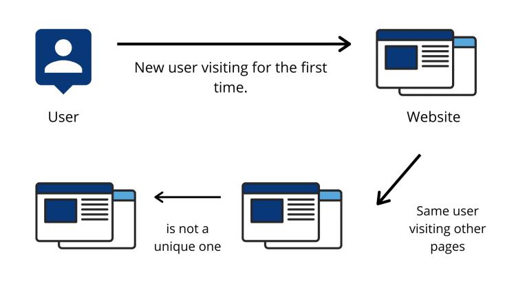 Nouveaux utilisateurs visitant pour la premiere fois