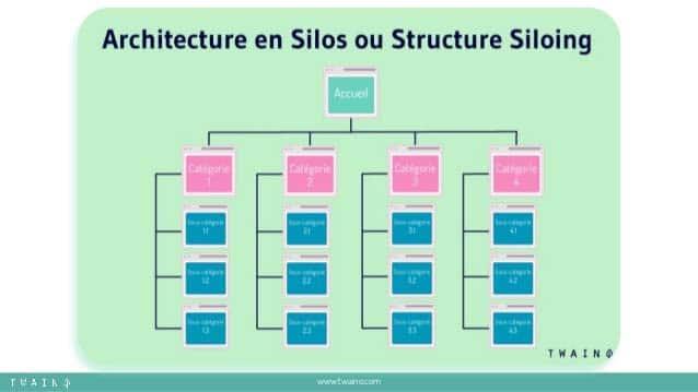 Architecture en silos