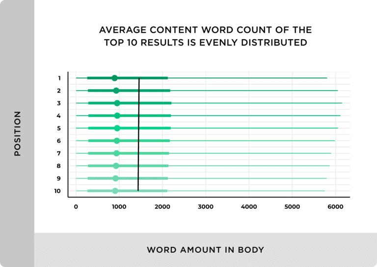 Le nombre moyen de contenu des 10 premiers resultats est distribue en ordre
