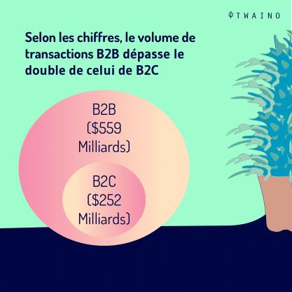 Carrousel - B2B - part 1-04 Volume de transactions