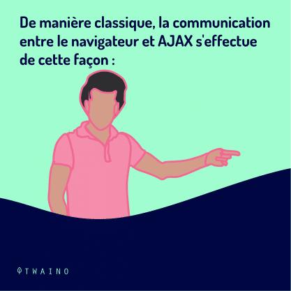 Partie 4 Carrousel-AJAX -04 Communication entre le navigateur et AJAX