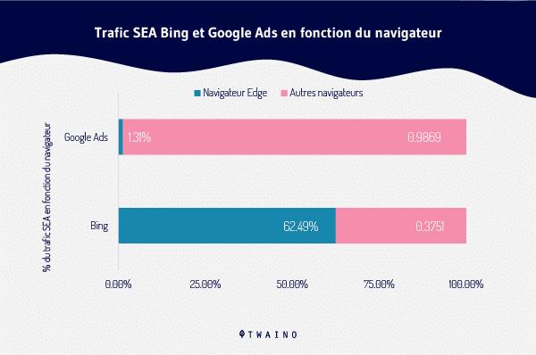 Trafic SEA Bing Et Google Ads en fonction du navigateur