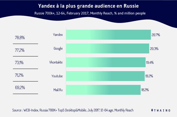 Yandex a la plus grande audience en Russie