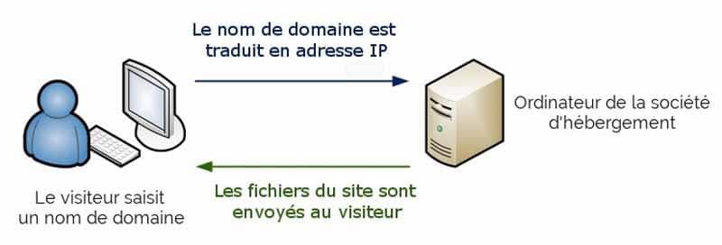Le nom de domaine est traduit en adresse IP