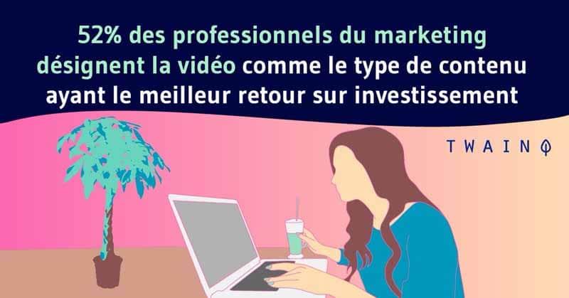 52 pour cent des professionnels du marketing désignent la vidéo comme le type de contenu ayant le meilleur retour sur investissement