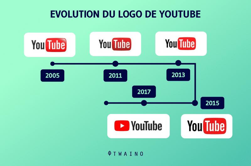 Evolution du logo youtube
