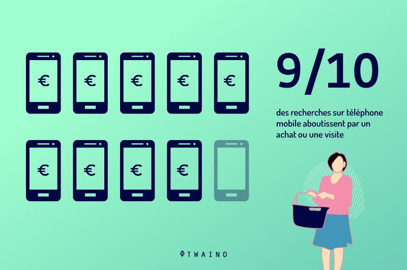 9 sur 10 des recherches sur telephone mobile aboutissent a un achat ou une vente