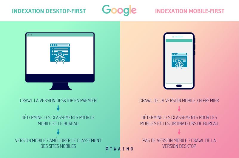Indexatin desktop first indexation Mobile First