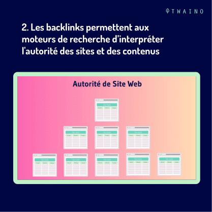 PART 2 Carrousel-backlink-06 Interpreter l autorite des sites