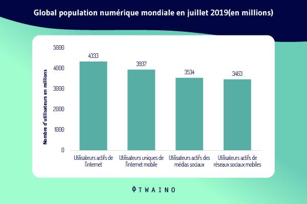 Global Population numerique en juillet 2019