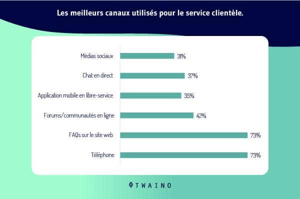 Les_meilleurs_canaux_utilises_pour_le_service_clientele