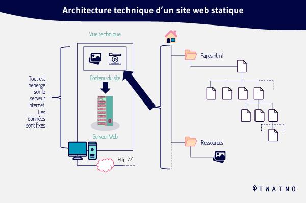 Architecture technique d un site web statique