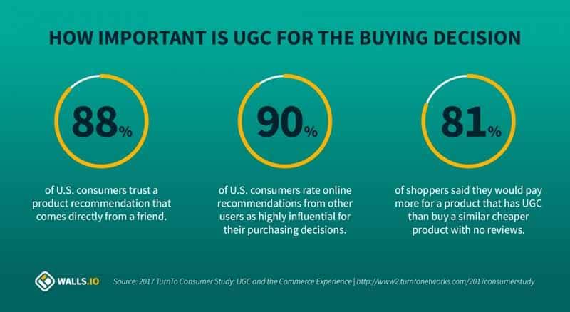 L importance de l UGC pour la prse de decison des acheteurs