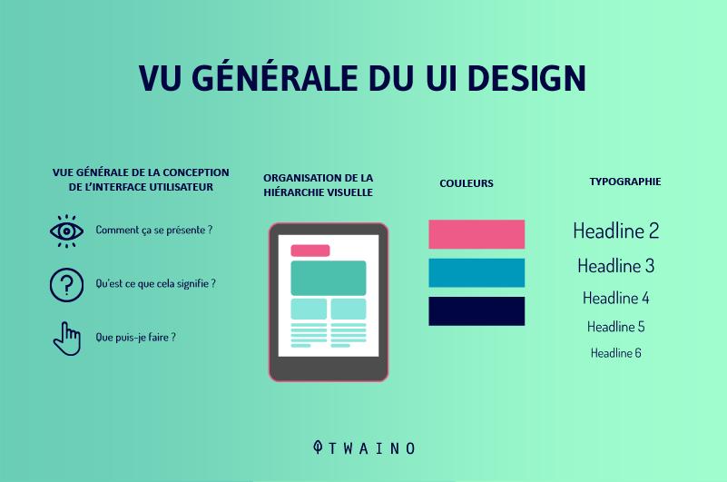 Vue generale du UI Design