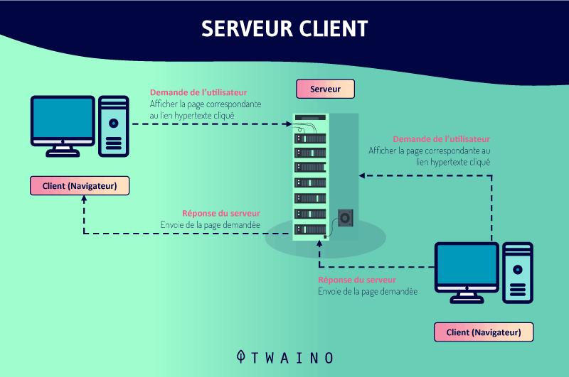 Serveur-client-navigateur