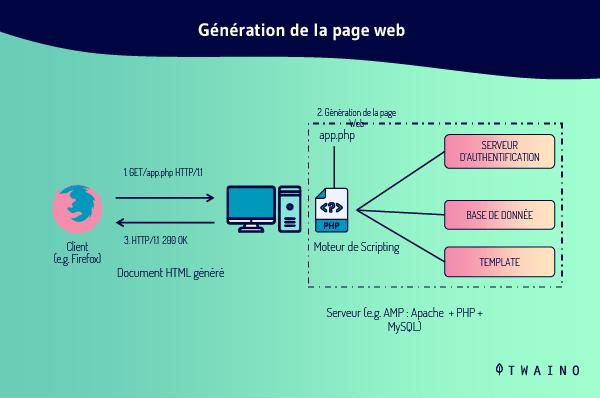 Generation de la page web