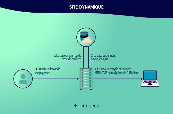 Site dynamque