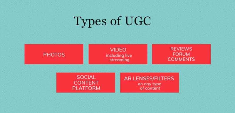 Types de UGC