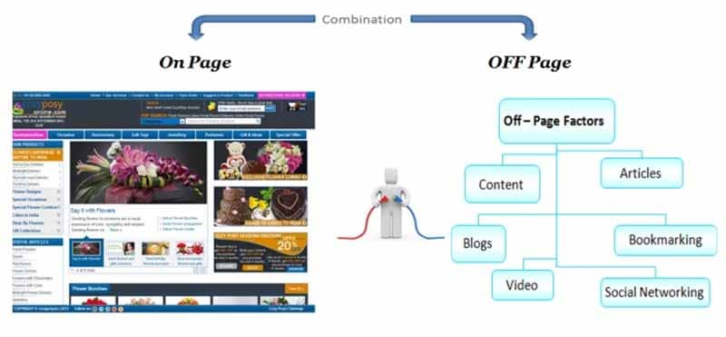 Combination ON Page OFF Page