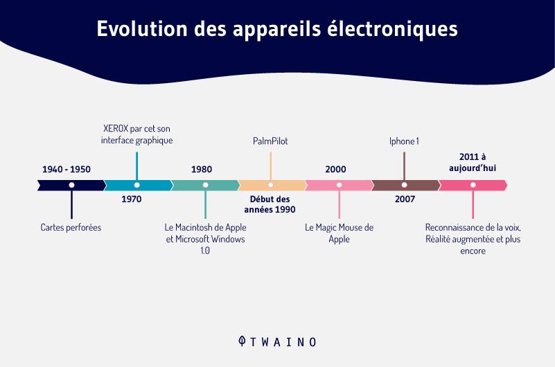 Evolution des appareils electronique
