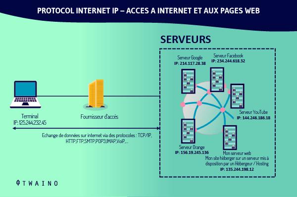 Potocole internet IP Acces a internet et aux pages web